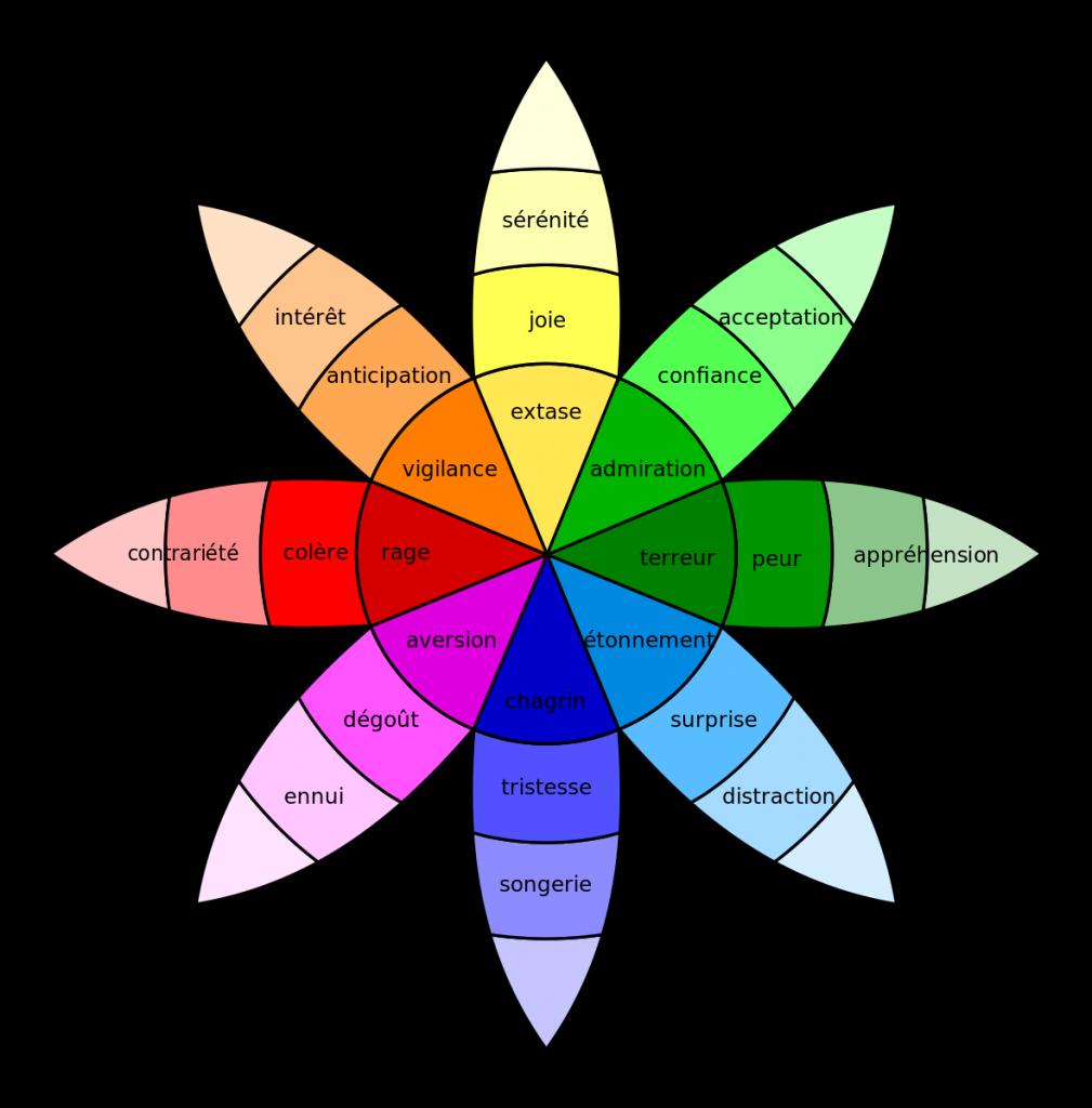 la roue des émotions de Robert Plutchik